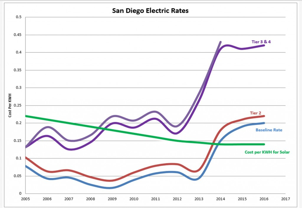San Diego utility rate changes over the years